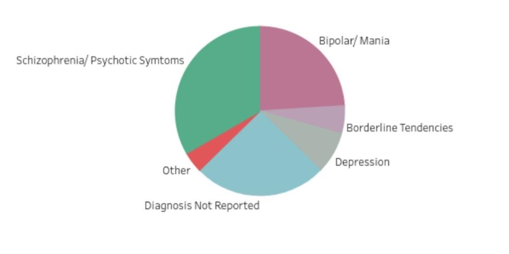 Diagnoses of participants