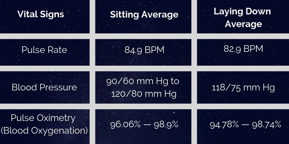 average body signs