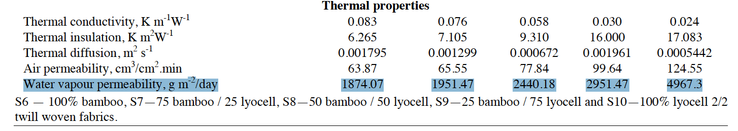 thermal properties of bamboo and lyocell