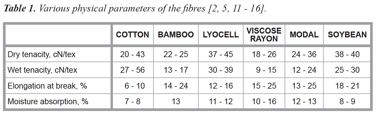 various physical parameters of the fibres