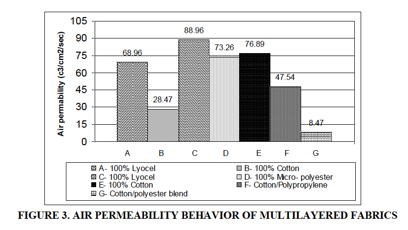 air permeability in fabric