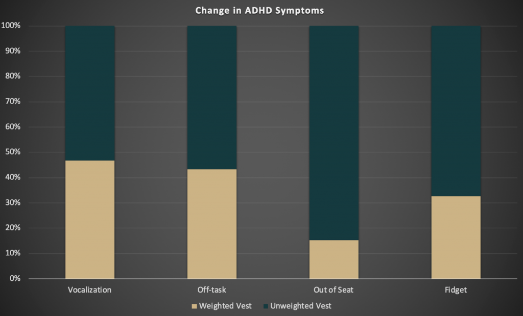 Changes in ADHD symptoms