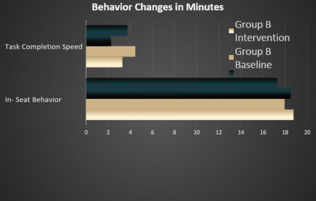 ADHD behavior changes