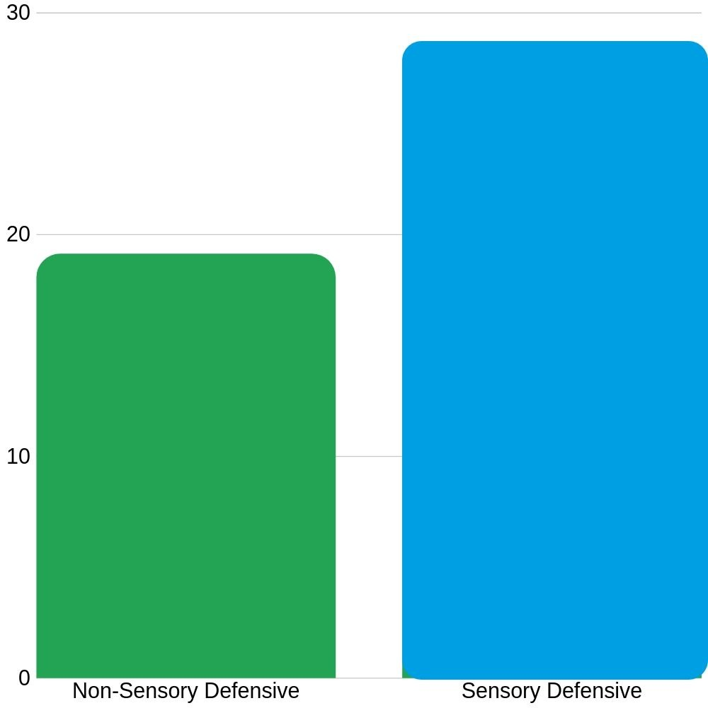 sensory defensive scores