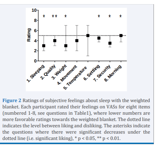 weighted blanket for insomnia data shows they help reduce insomnia symptoms