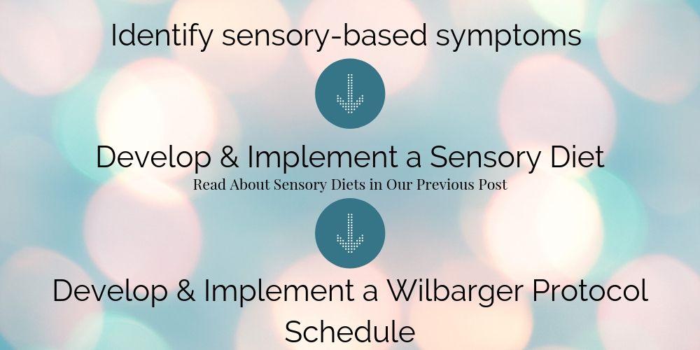 Wilbarger Brushing Protocol Steps