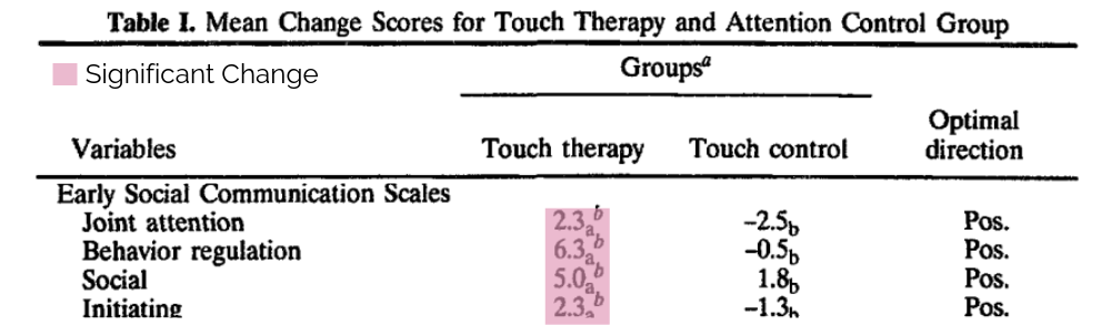 changes in communication scores after touch therapy