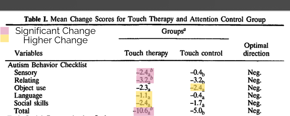 changes in autism behaviours after touch therapy