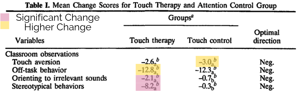 Changes in behaviors after touch therapy