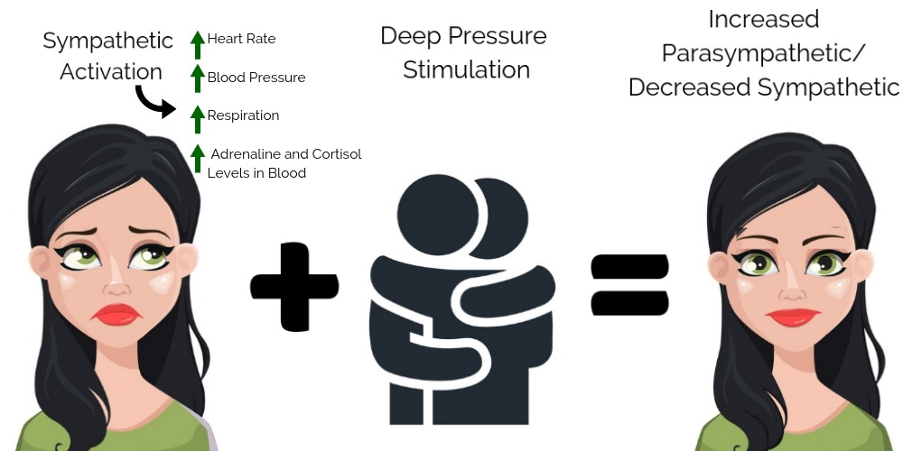 results from deep pressure stimulation