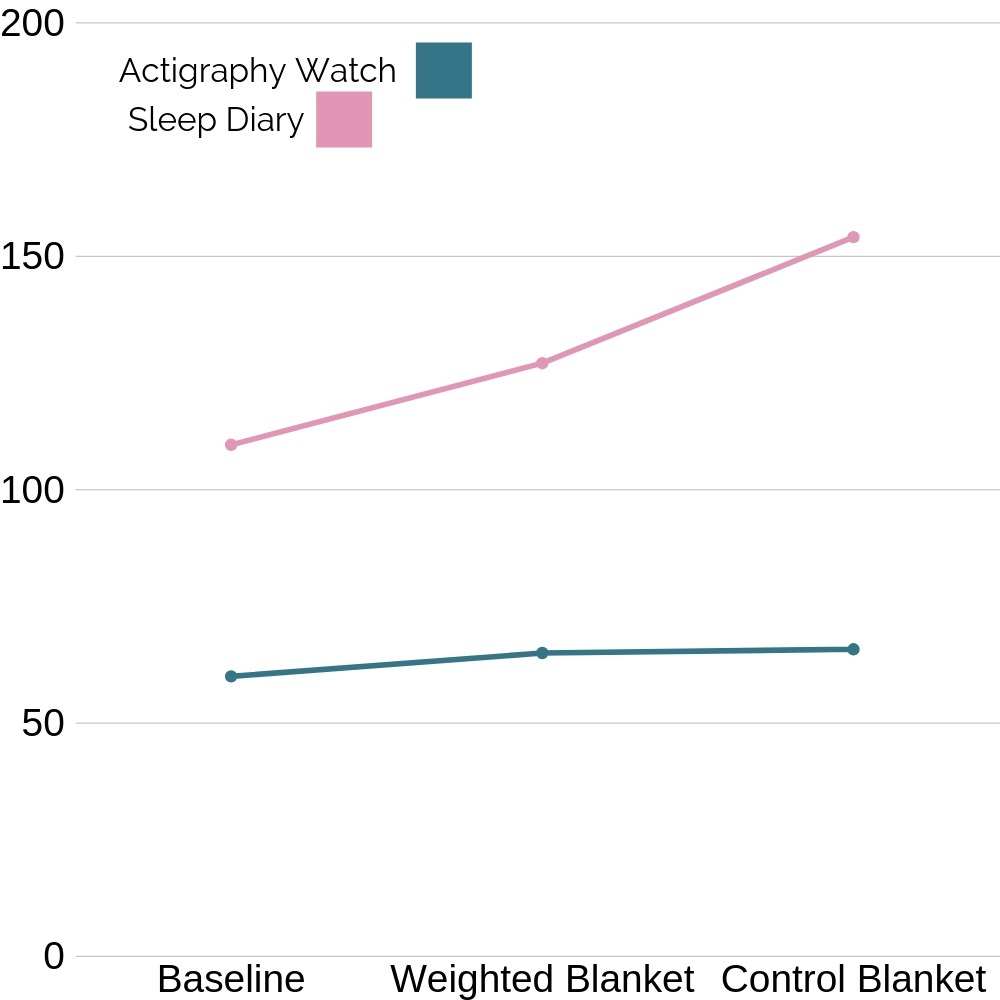 Autism and sleep issues graph showing weighted blankets don't necessarily help
