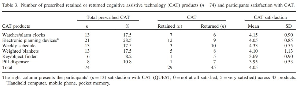 Severe ADHD in adults can be attenuated by a variety of CAT products such as a pressure blanket.