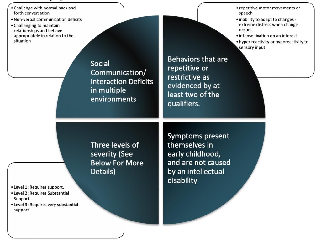 autism diagnostic criteria