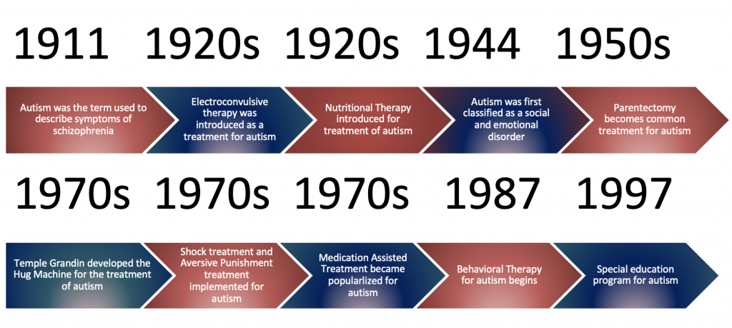 autism treatment timeline; weighted blankets for autism are a newer trend