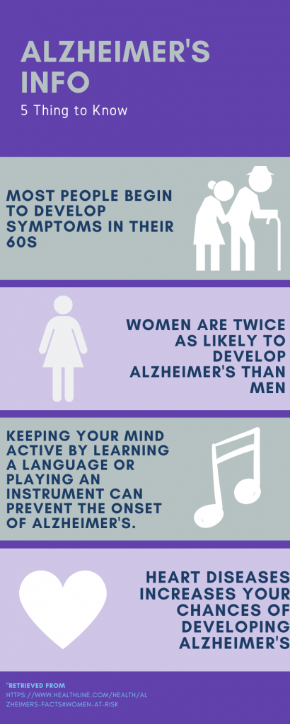 alzheimer's natural treatment article infographic gives four facts about Alzheimer's.