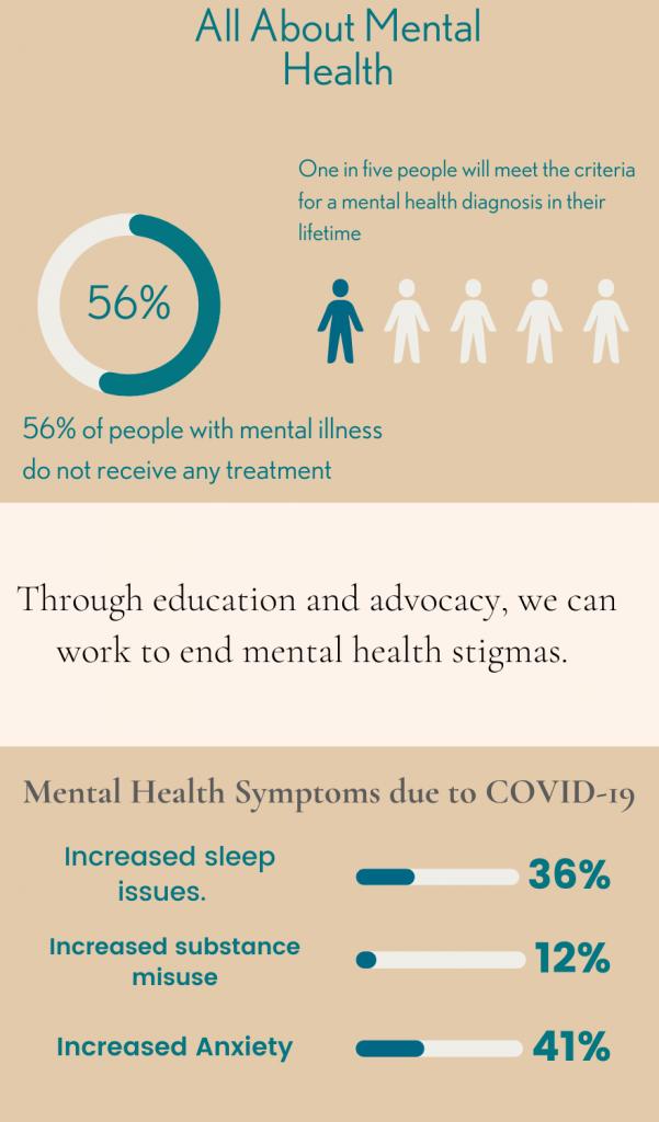 Mental health awareness month stats