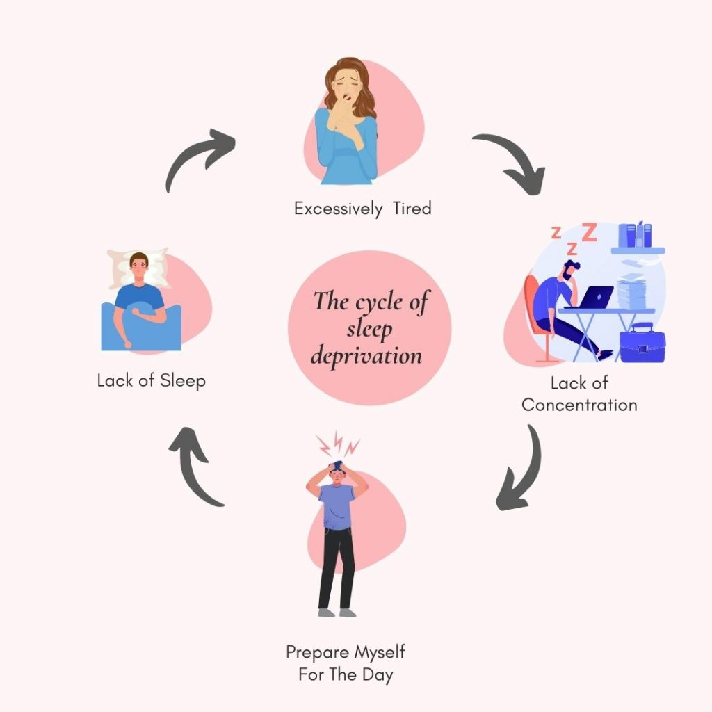 lack of sleep effects cycle