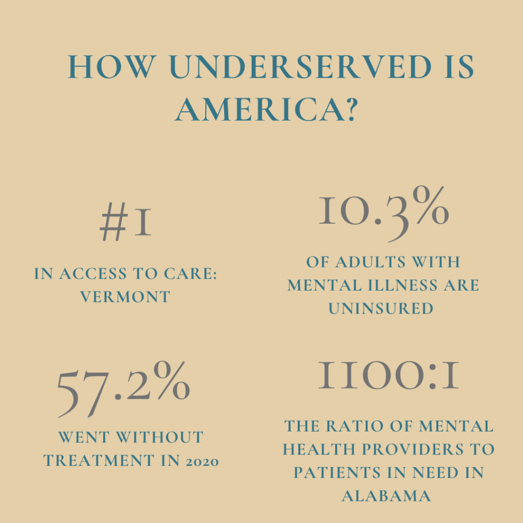 stats surrounding medically underserved areas